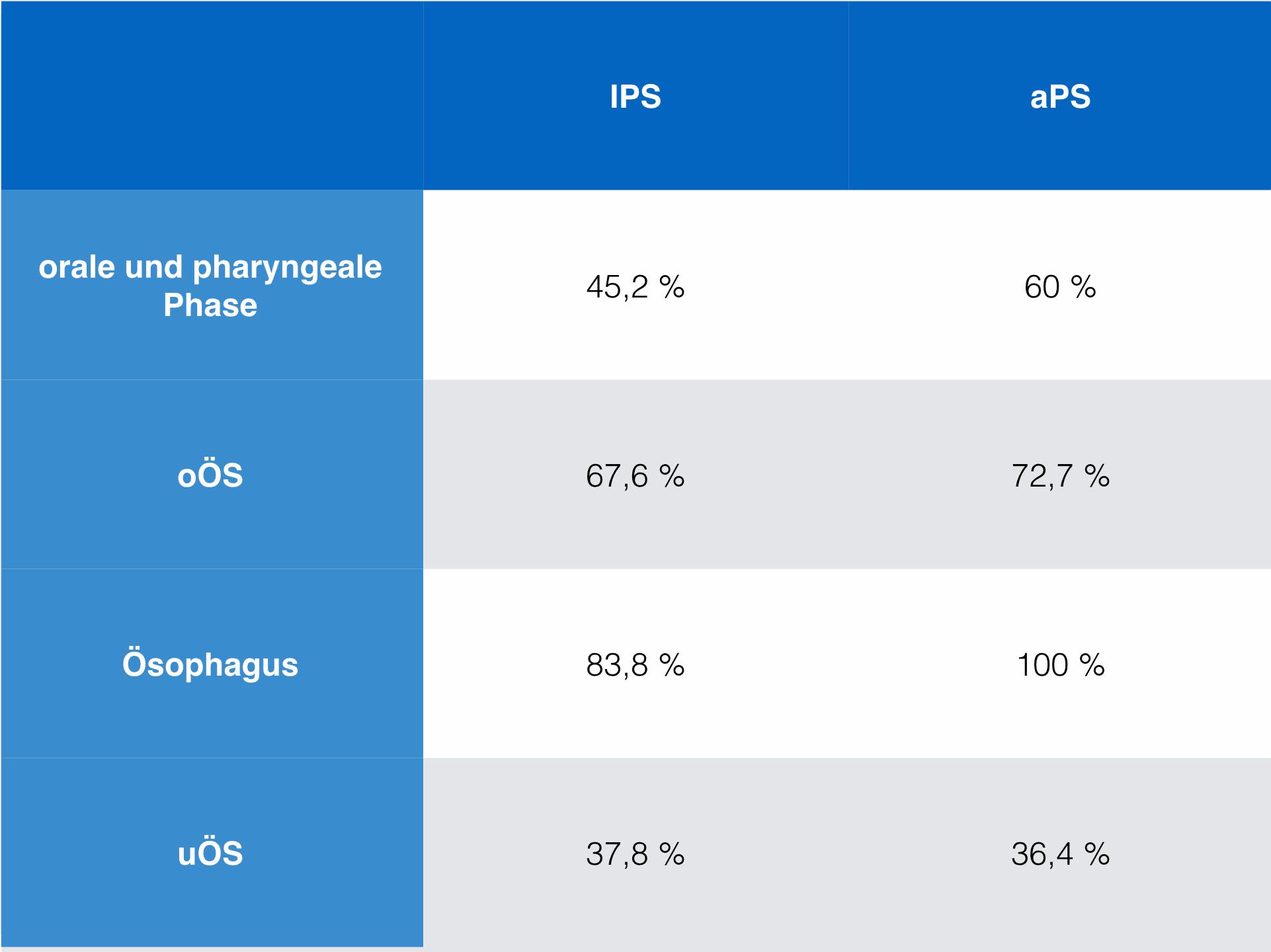 Störungen oÖS bei Parkinson